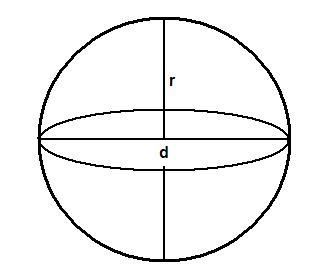 kugel physik